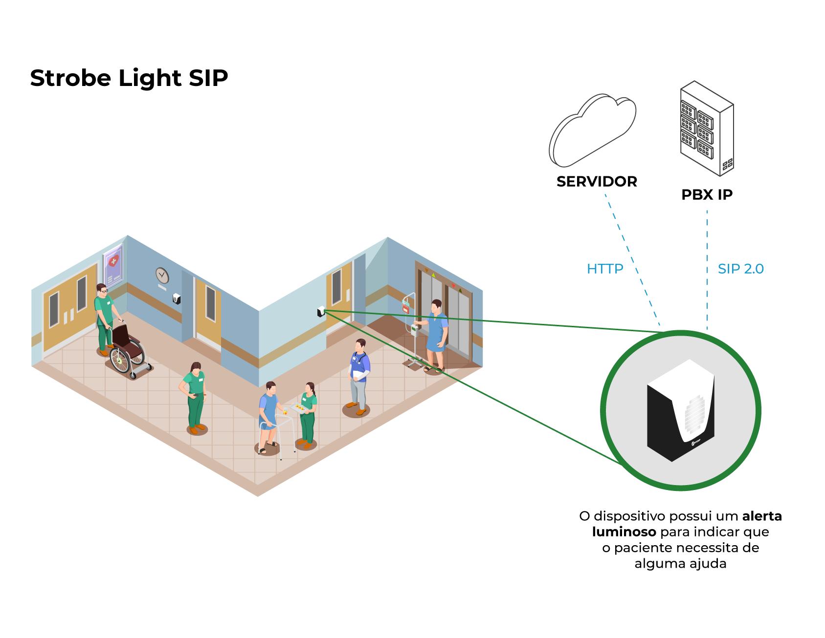 Modelo de aplicação - Strobe Light SIP (Não Ruidoso)