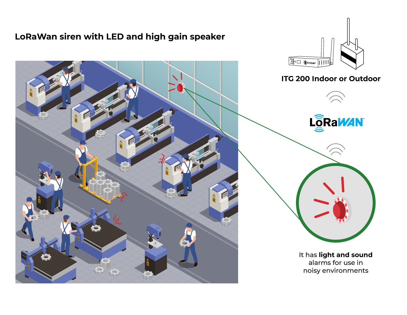Application Model -Siren with speaker and LEDs