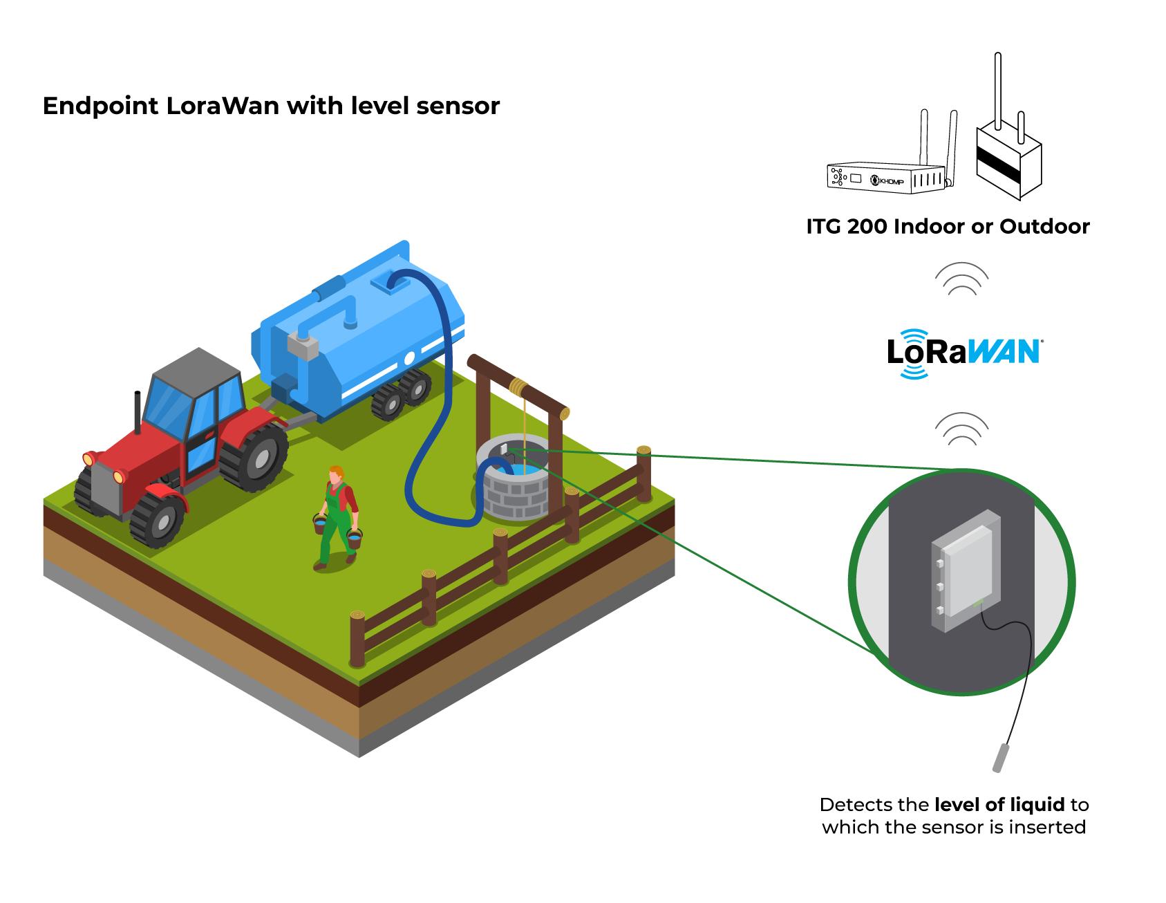 Application Model - Level sensor for Liquids