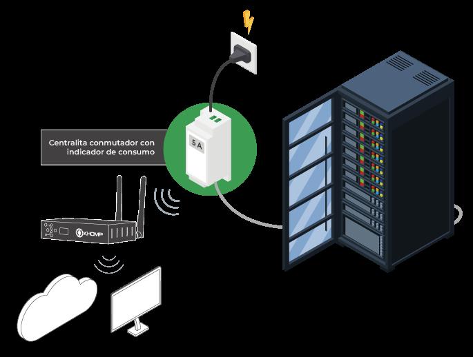 Modelo de aplicación - Medidor y actuador de energía por cuadro eléctrico IoT Khomp