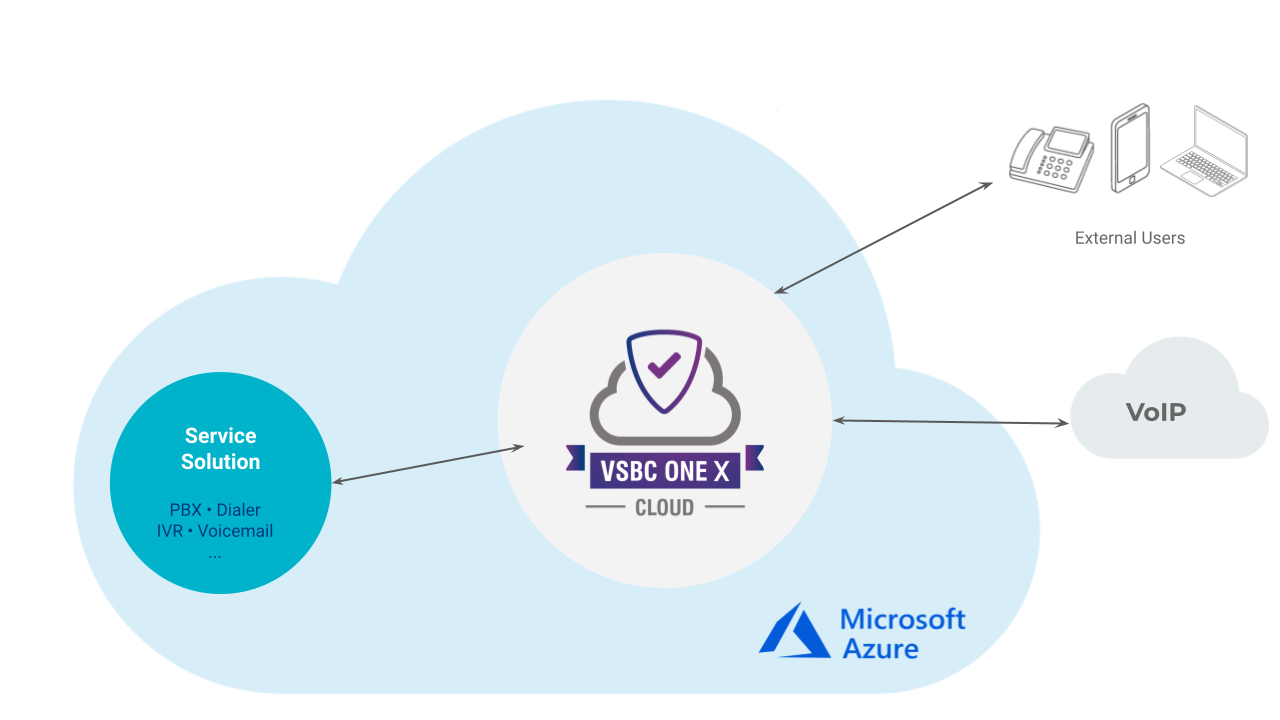 Application Model - vSBC One X Cloud