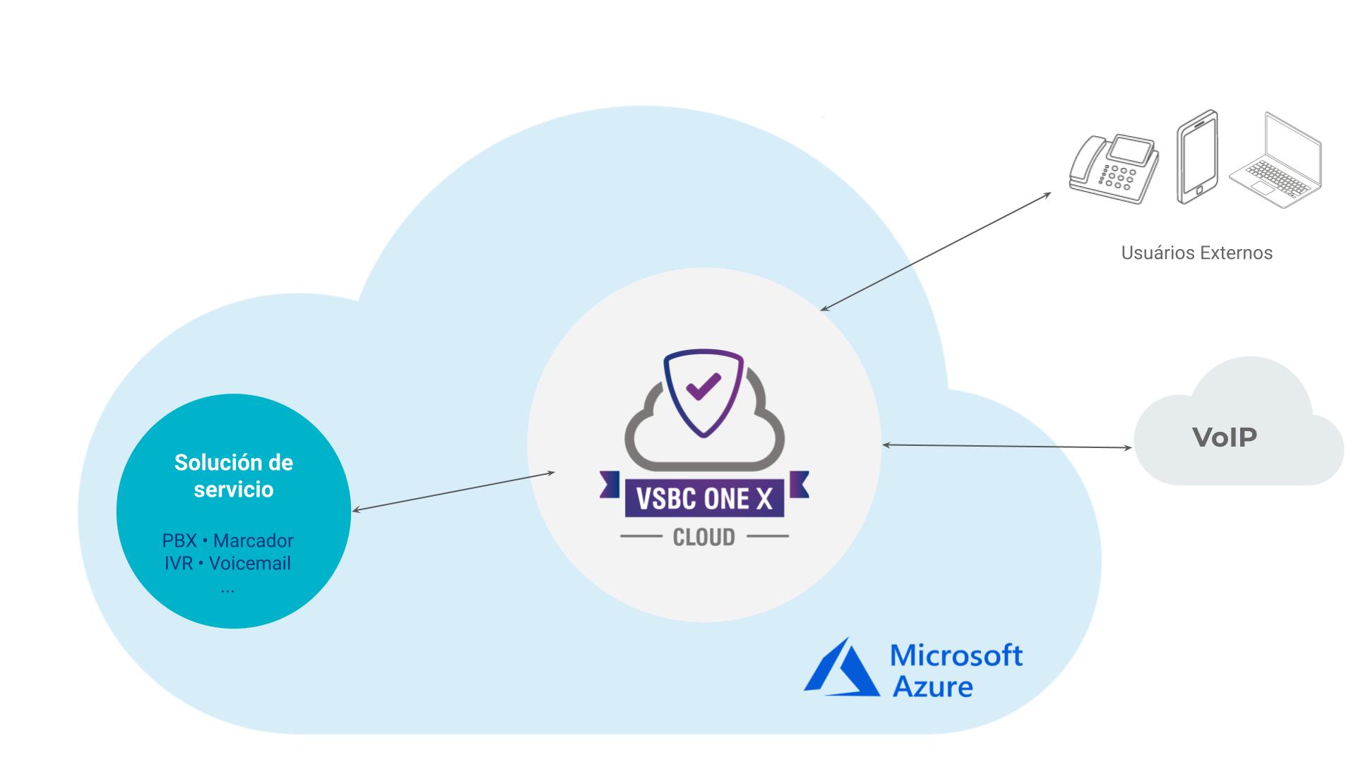 Modelo de aplicación - vSBC One X Cloud