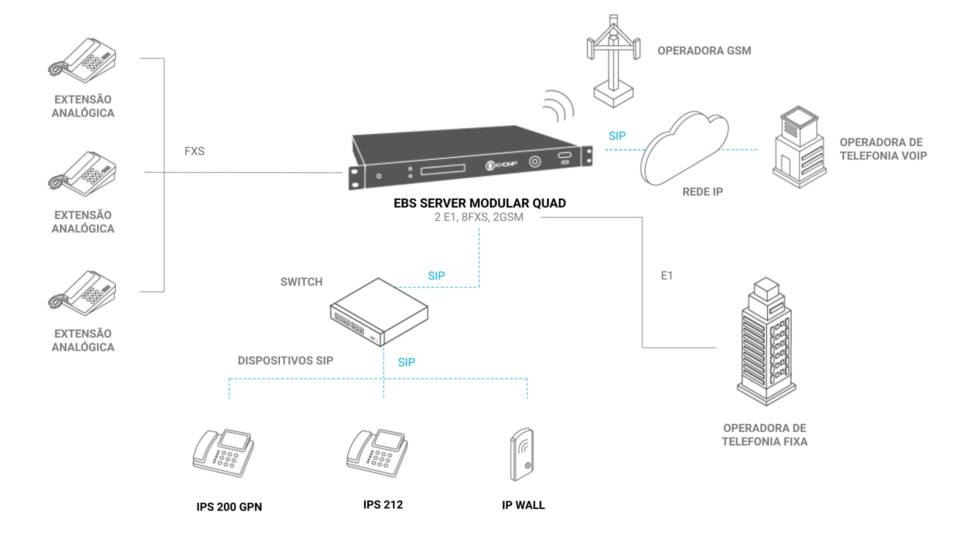 Modelo de Aplicação - EBS Server Modular Quad