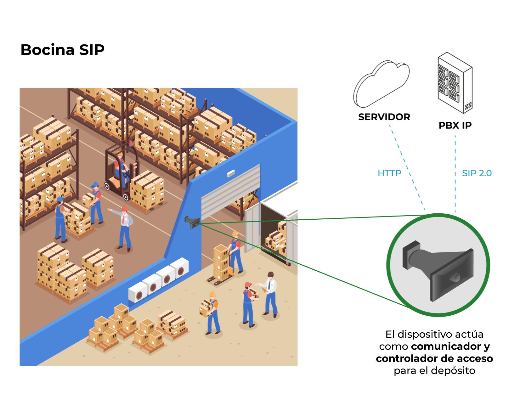 Modelo de Aplicación - Bocina SIP