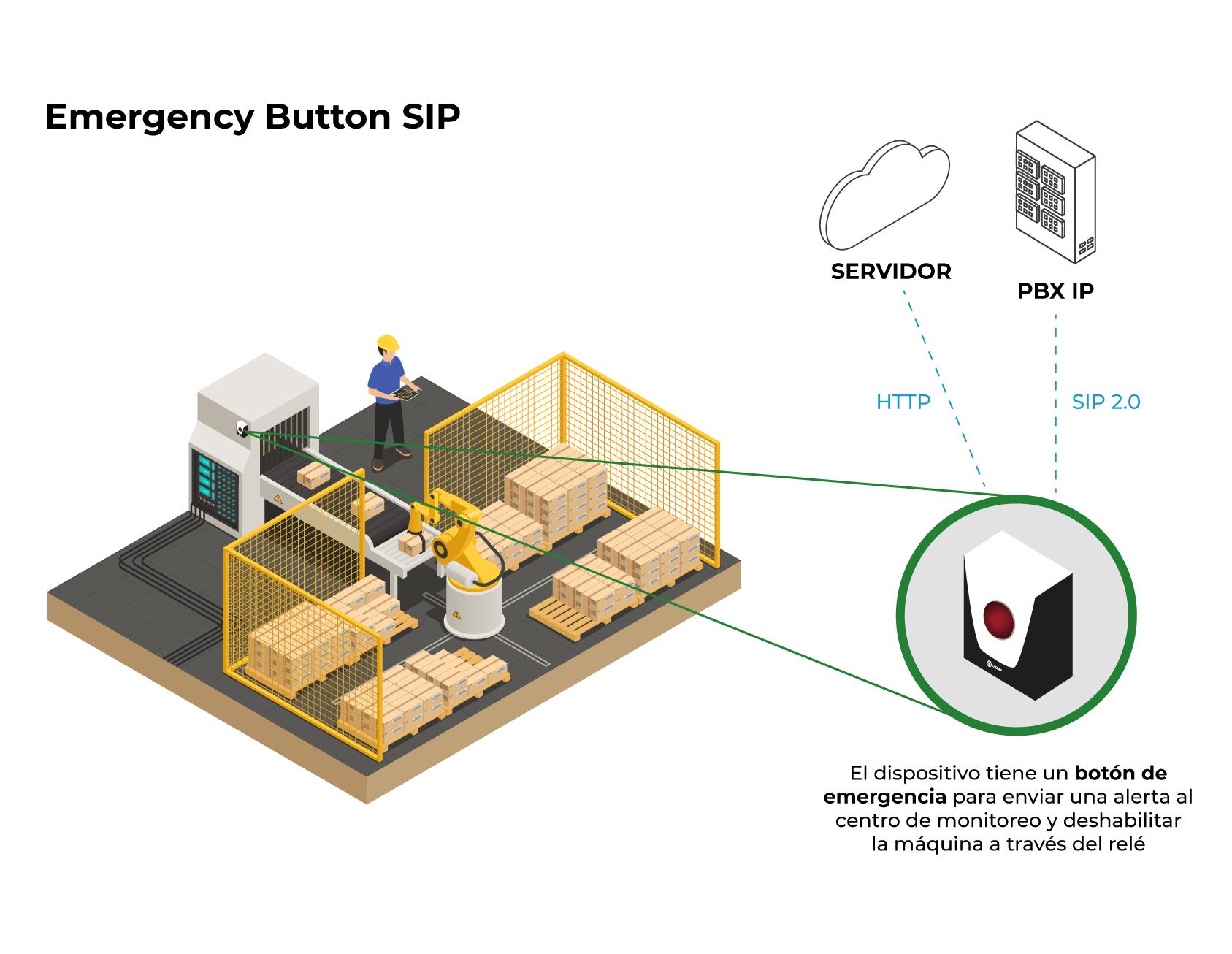 Modelo de aplicación - Emergency Button SIP
