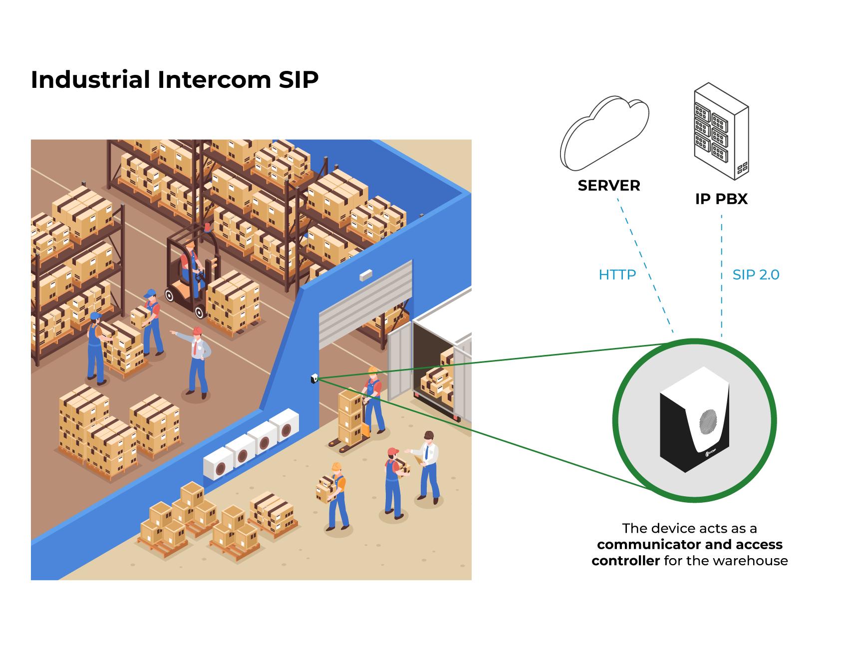 Application Model - SIP Industrial Intercom