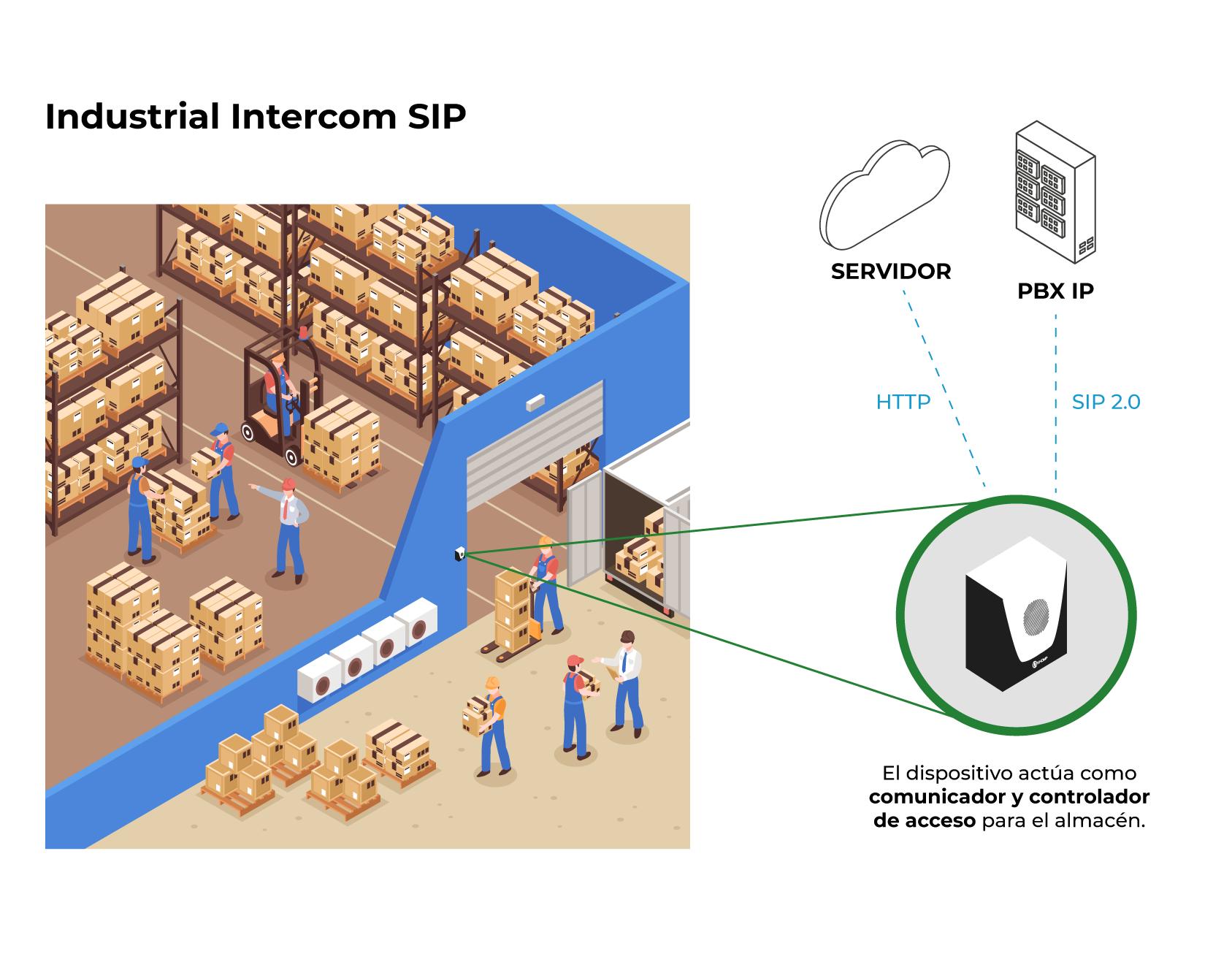 Modelo de aplicación - Industrial Intercom SIP