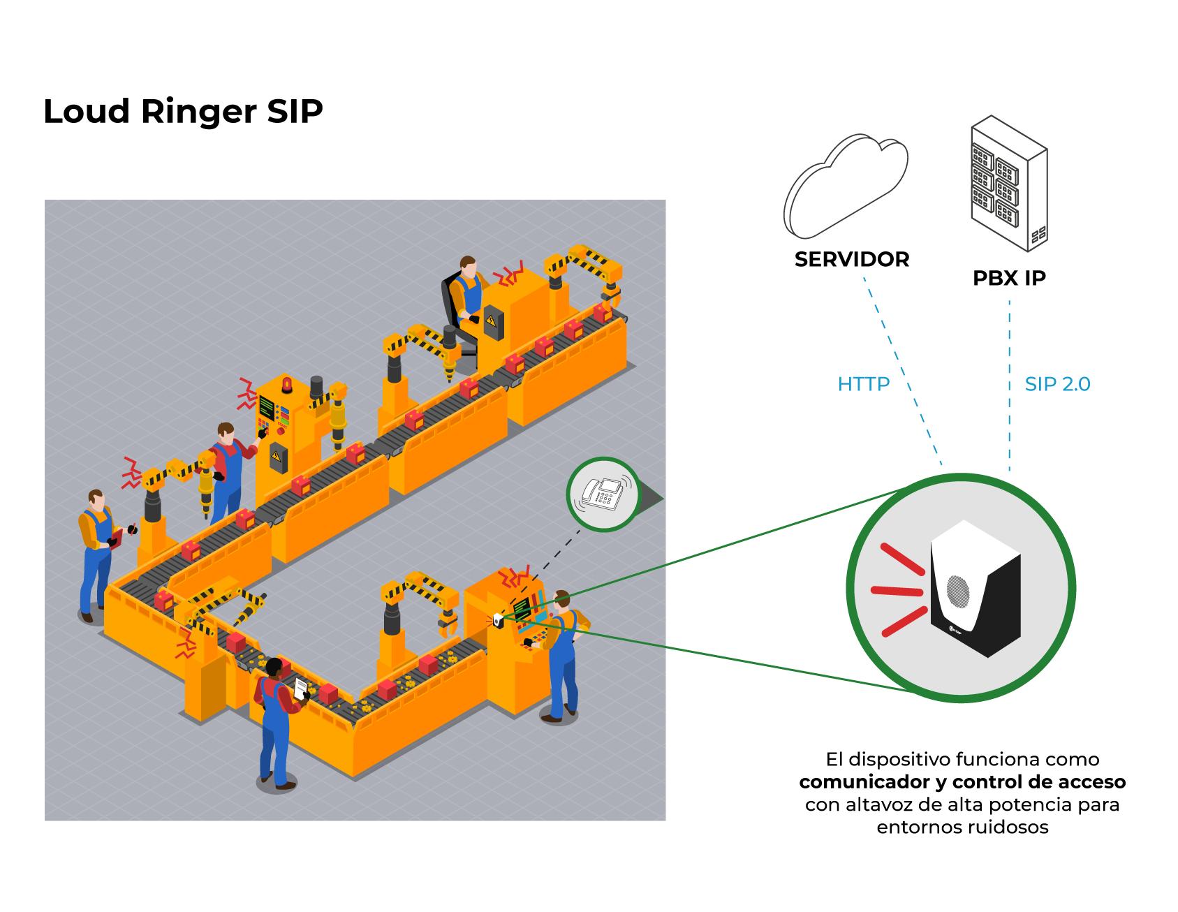 Modelo de aplicación - Loud Ringer SIP
