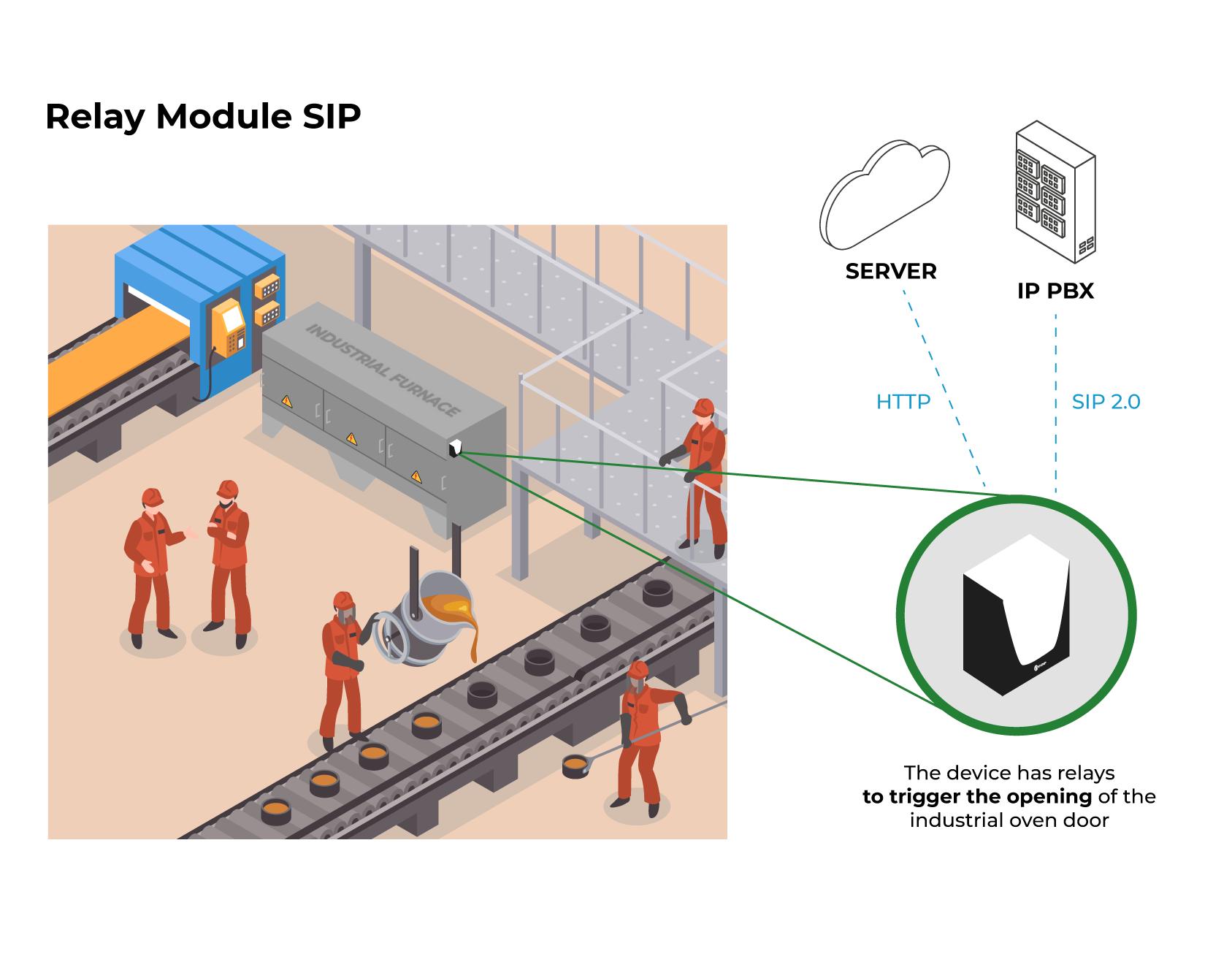 Application Model - SIP Relay Module