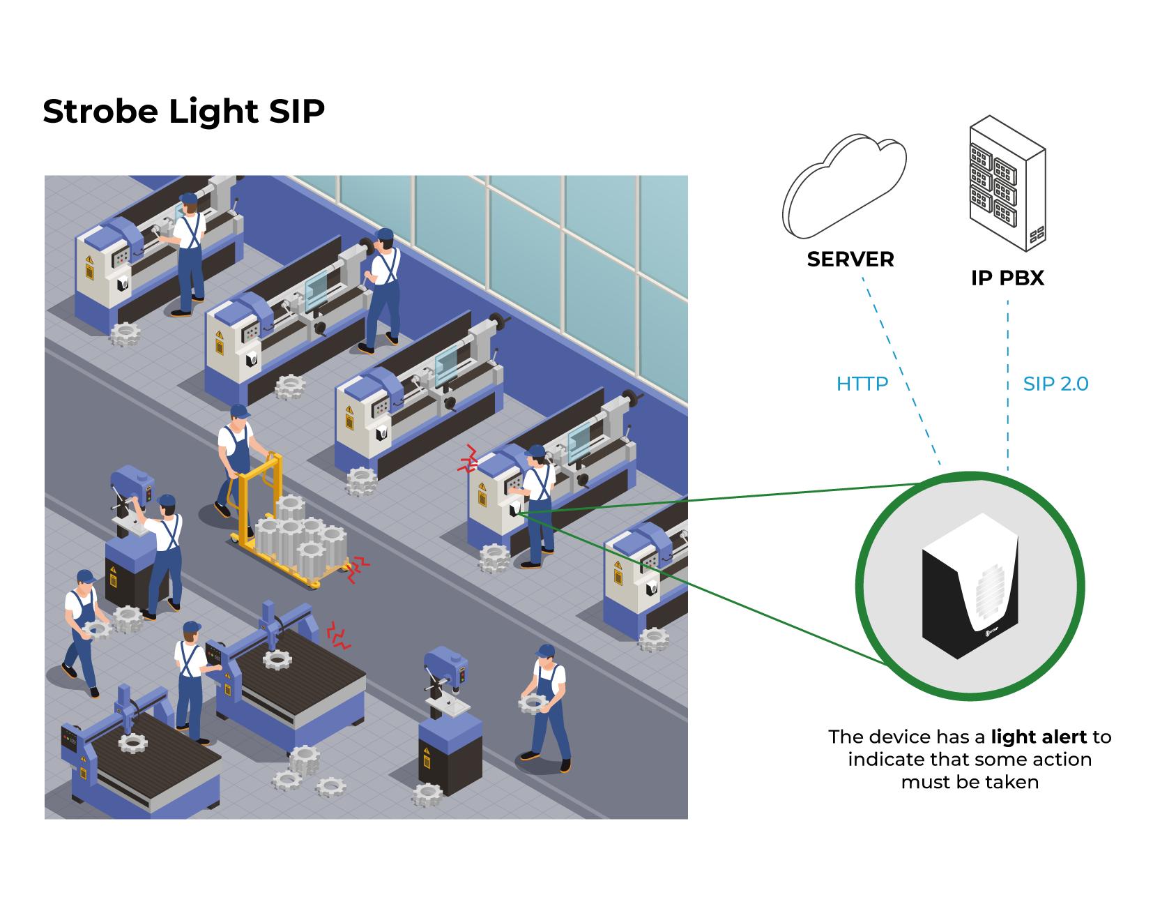 Application Model - SIP Strobe Light