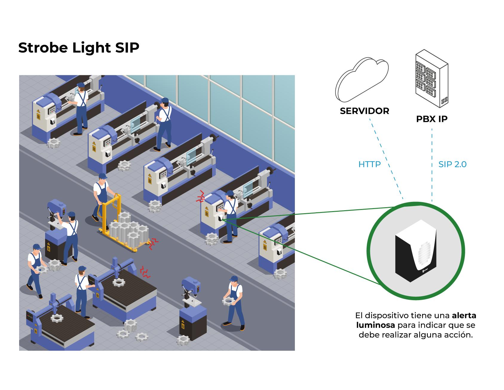 Modelo de aplicación - Strobe Light SIP